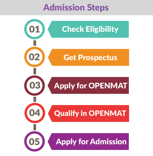 IGNOU distance MBA admission steps